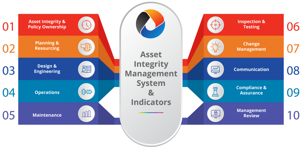 OCSISNL Asset Management System & Indicators