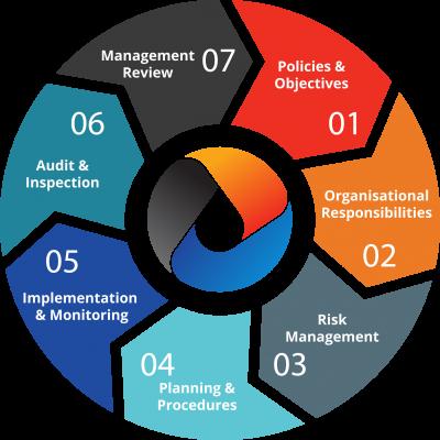 OCSISNL QHSSE Management System